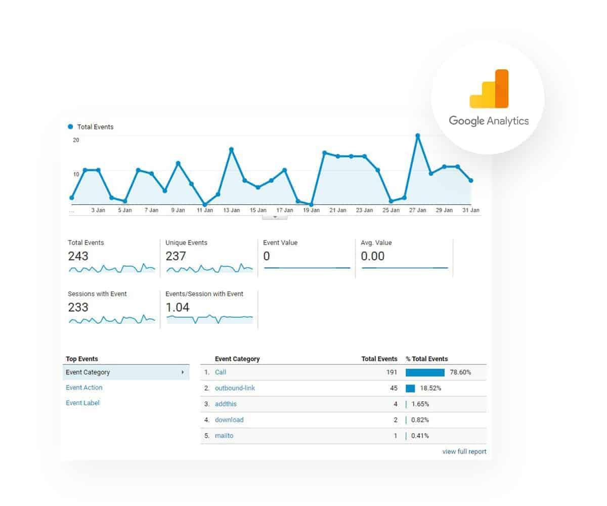 Google Analytics Tracker The Plus Addons for Elementor